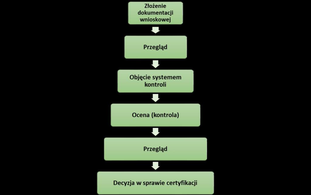 proces certyfikacji